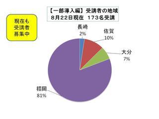 8月22日受講者の地域.jpg
