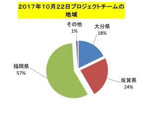 チームの地域内訳2017年.jpg
