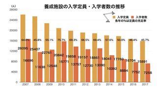 介護職の入学定員と入学者数の推移.jpg