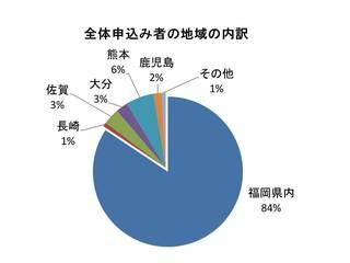 全体申込者の内訳.jpg
