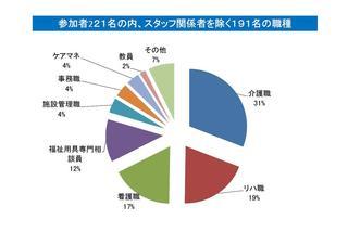 参加者の職種.jpg