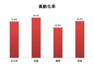 地域の高齢化率.jpg
