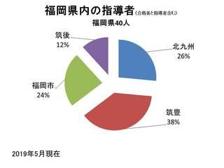 指導者の県内分布.jpg
