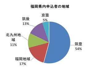 県内の申込者の内訳.jpg