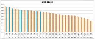 福岡県高齢化率.jpg
