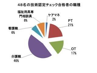 職種合格者48名の内訳.jpg